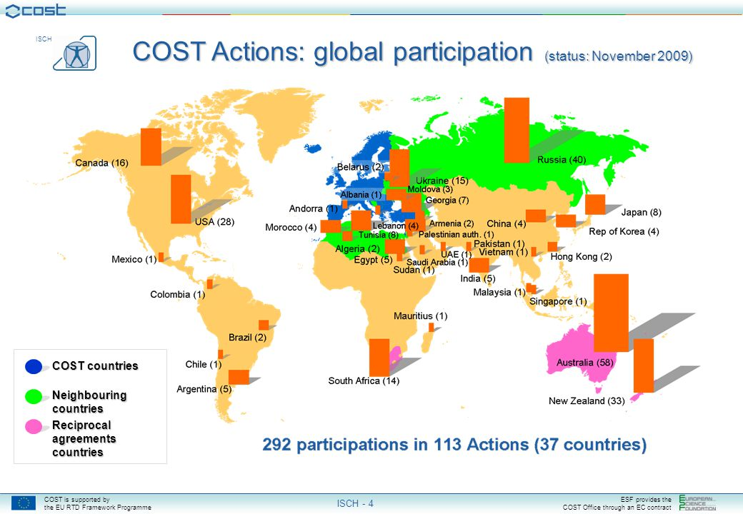 COST is supported by the EU RTD Framework Programme ESF provides the COST Office through an EC contract ISCH ISCH - 4 COST Actions: global participation (status: November 2009) COST countries Neighbouring countries Reciprocal agreements countries