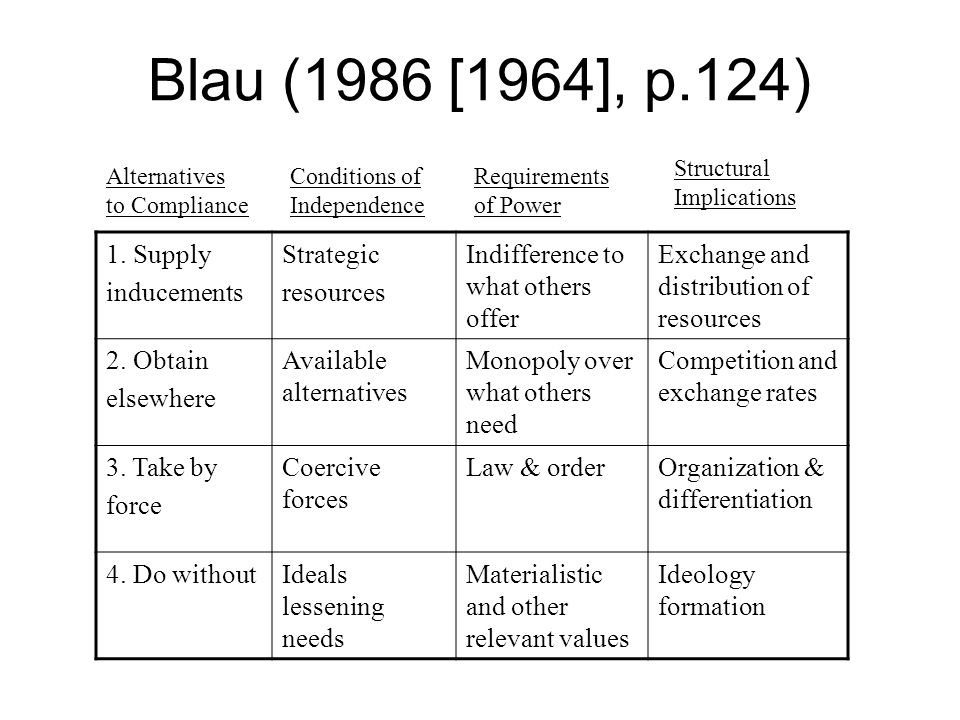 Blau (1986 [1964], p.124) 1. Supply inducements Strategic resources Indifference to what others offer Exchange and distribution of resources 2. Obtain