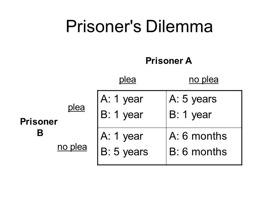 Prisoner's Dilemma A: 1 year B: 1 year A: 5 years B: 1 year A: 1 year B: 5 years A: 6 months B: 6 months Prisoner A Prisoner B plea no plea