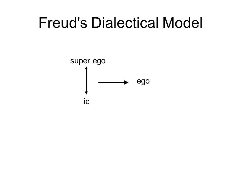 Freud's Dialectical Model super ego id ego