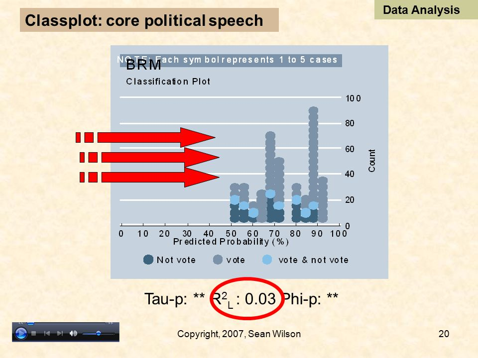 4/9/2007Copyright, 2007, Sean Wilson19 Classplot: erotica voting Tau-p: 0.41; R 2 L : 0.21 Phi-p: 0.40 Data Analysis