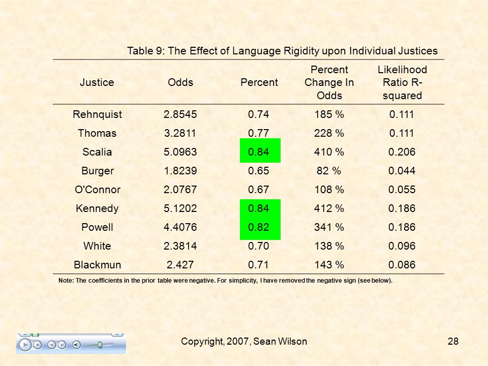 4/9/2007Copyright, 2007, Sean Wilson27 Table 8: Language Rigidity Coefficients JusticeNCoefficientP-levelJusticeNCoefficientP-level Rehnquist131-1.049