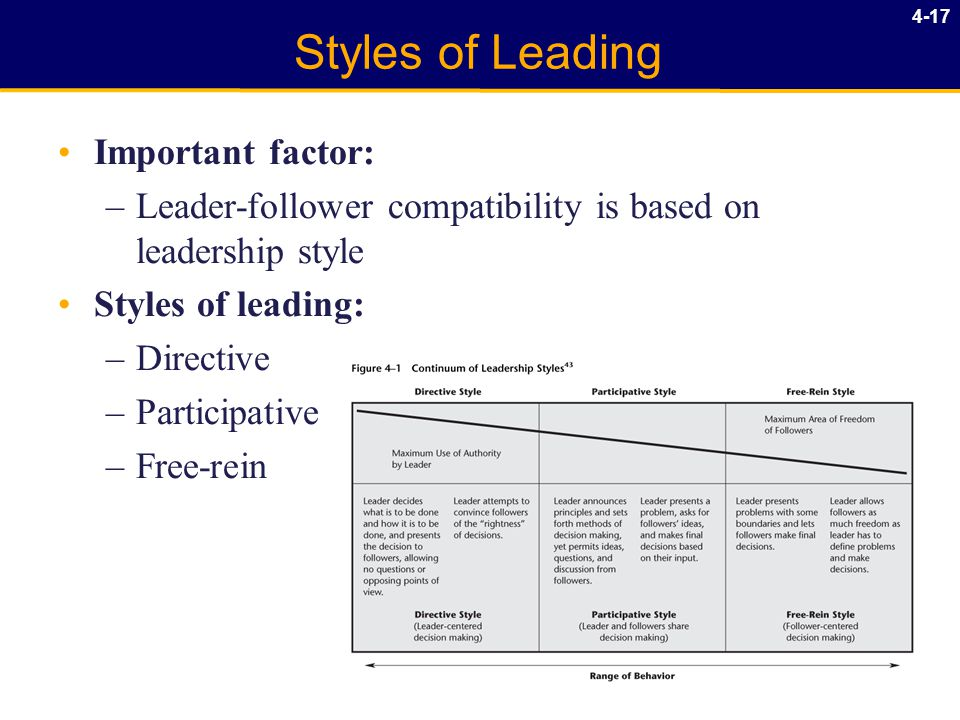 4-17 Styles of Leading Important factor: –Leader-follower compatibility is based on leadership style Styles of leading: –Directive –Participative –Free-rein