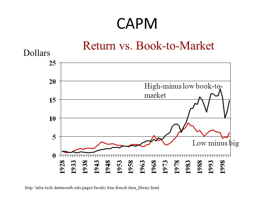 CAPM High-minus low book-to- market Return vs. Book-to-Market Dollars Low minus big http://mba.tuck.dartmouth.edu/pages/faculty/ken.french/data_librar