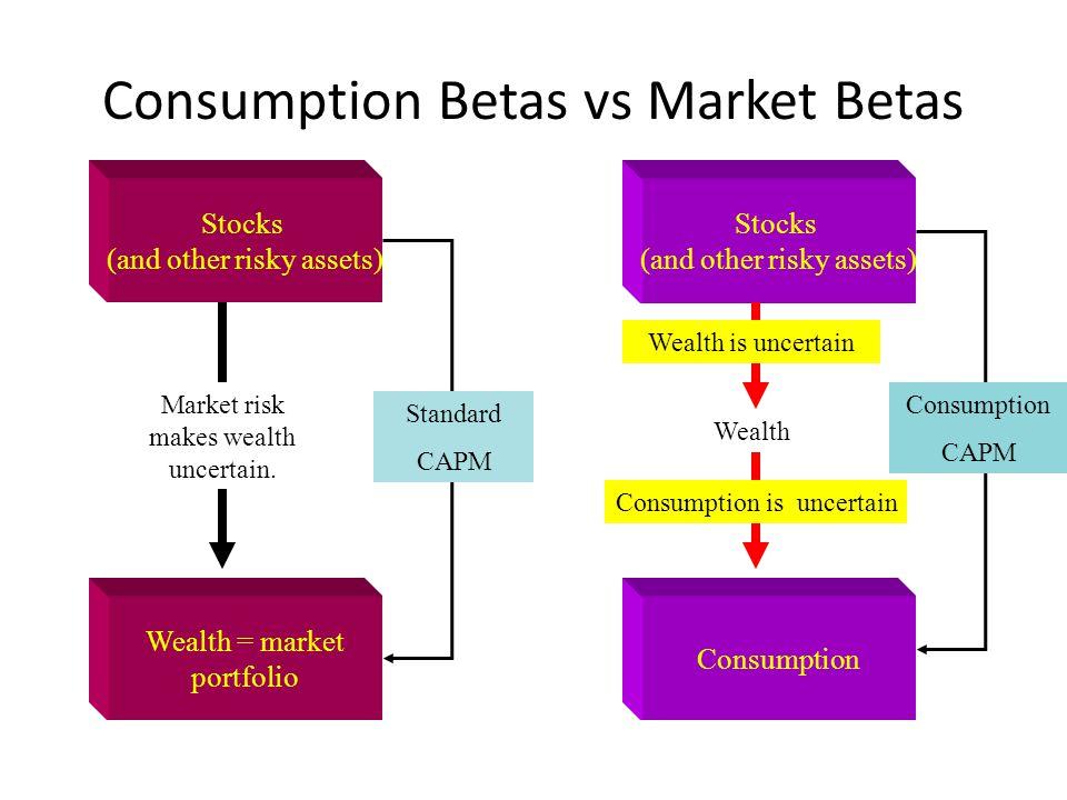 Consumption Betas vs Market Betas Stocks (and other risky assets) Wealth = market portfolio Market risk makes wealth uncertain. Stocks (and other risk