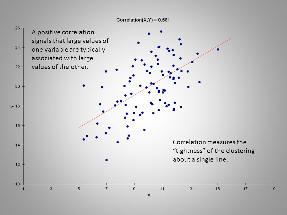 Correlation measures the tightness of the clustering about a single line.
