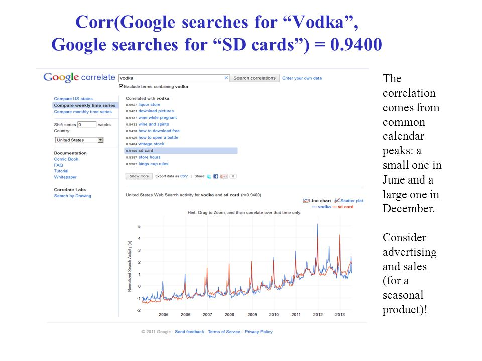 """Corr(Google searches for """"Vodka"""", Google searches for """"SD cards"""") = 0.9400 The correlation comes from common calendar peaks: a small one in June and a"""
