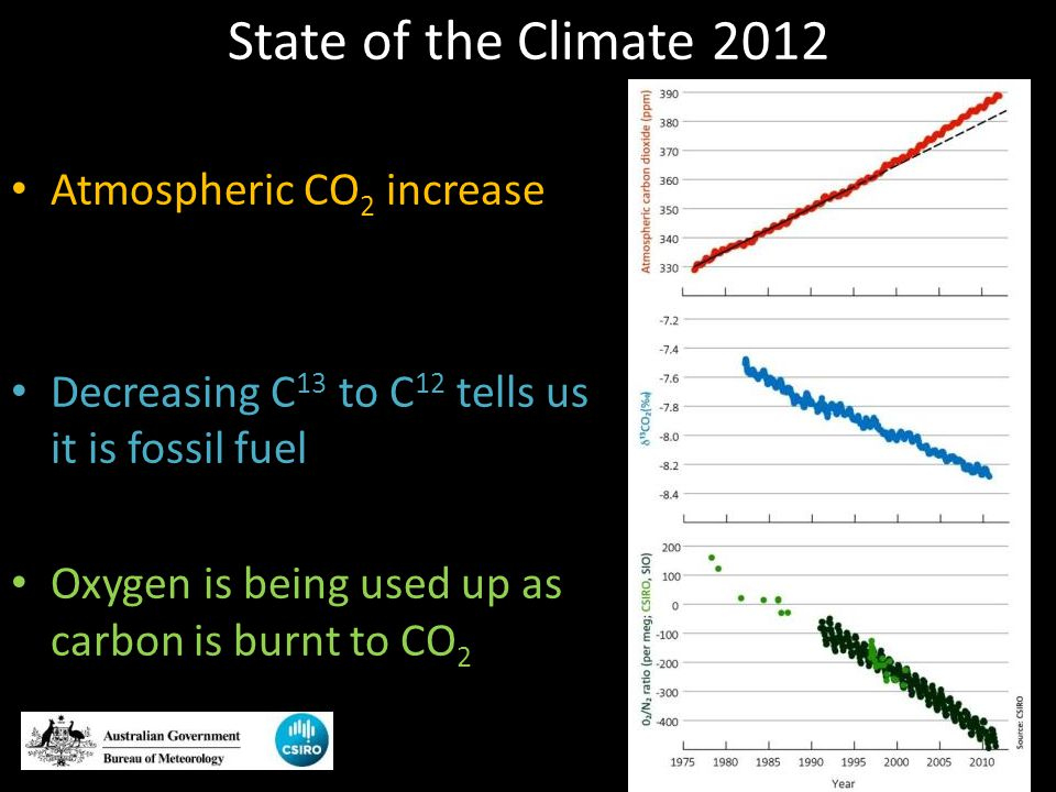 State of the Climate 2012 Atmospheric CO 2 increase Decreasing C 13 to C 12 tells us it is fossil fuel Oxygen is being used up as carbon is burnt to C