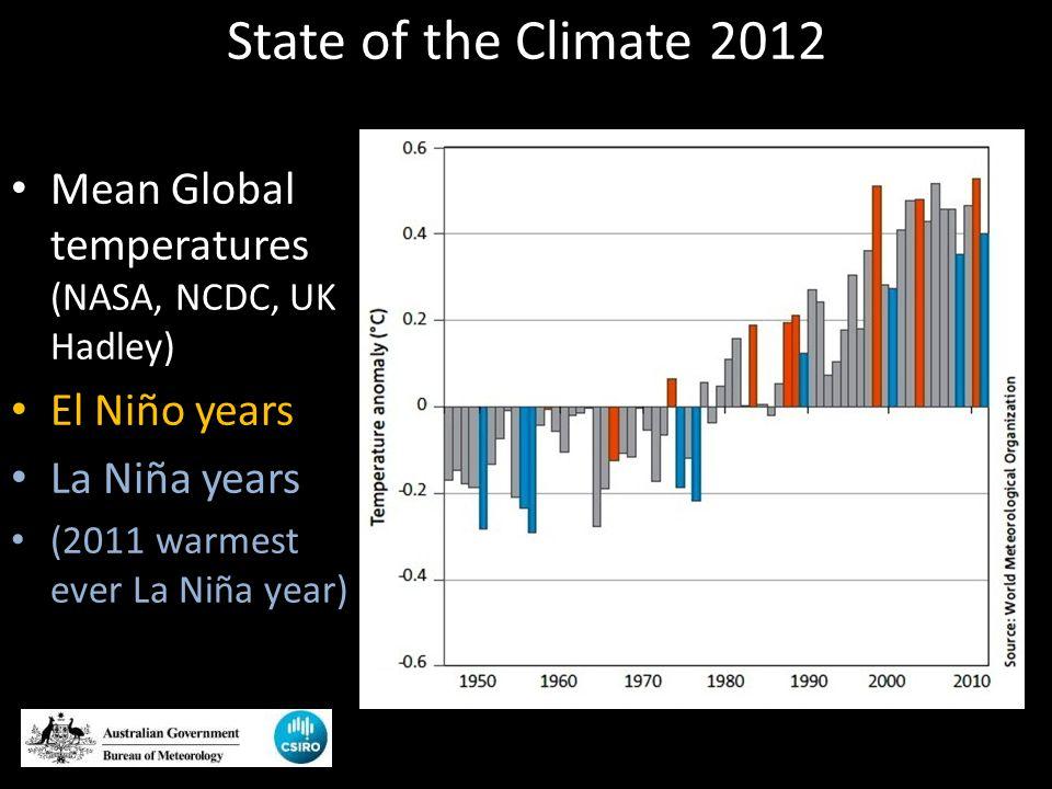 State of the Climate 2012 Mean Global temperatures (NASA, NCDC, UK Hadley) El Niño years La Niña years (2011 warmest ever La Niña year)