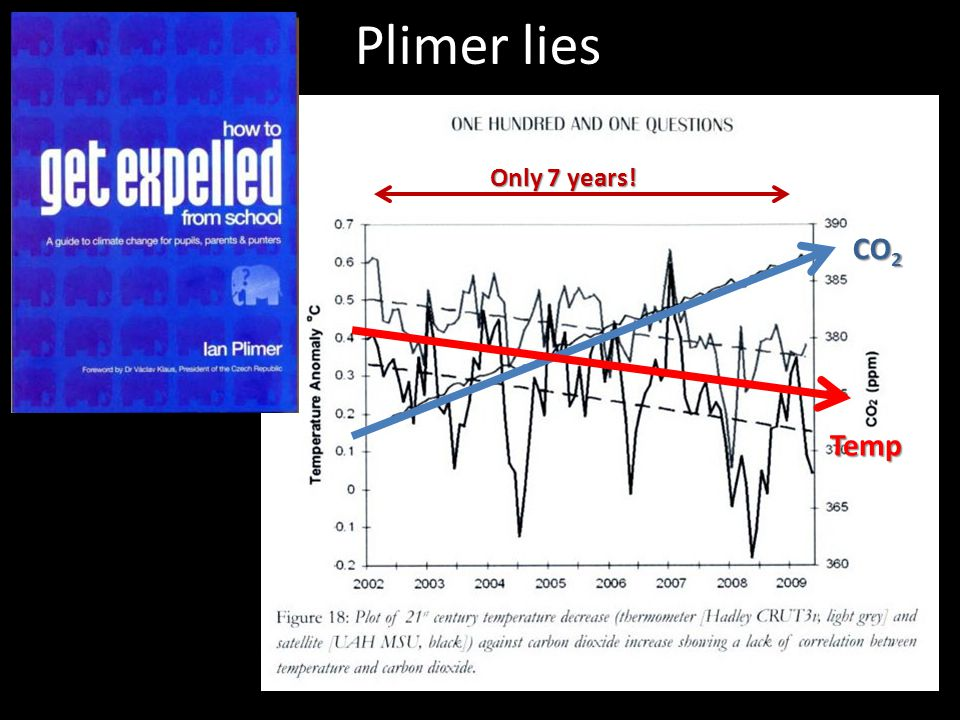 Plimer lies CO 2 Temp Only 7 years!