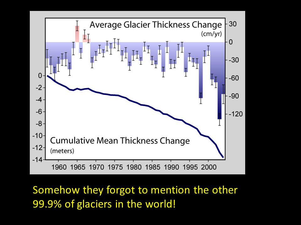 Somehow they forgot to mention the other 99.9% of glaciers in the world!