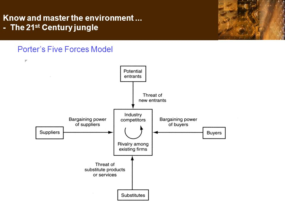 Know and master the environment... - The 21 st Century jungle Porter's Five Forces Model