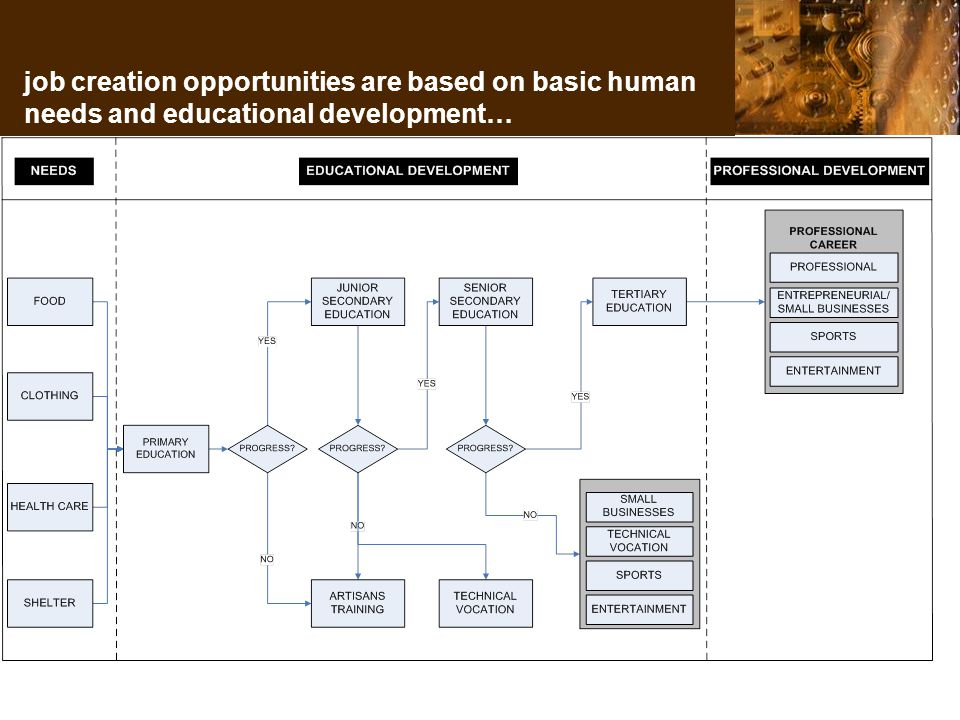 job creation opportunities are based on basic human needs and educational development…
