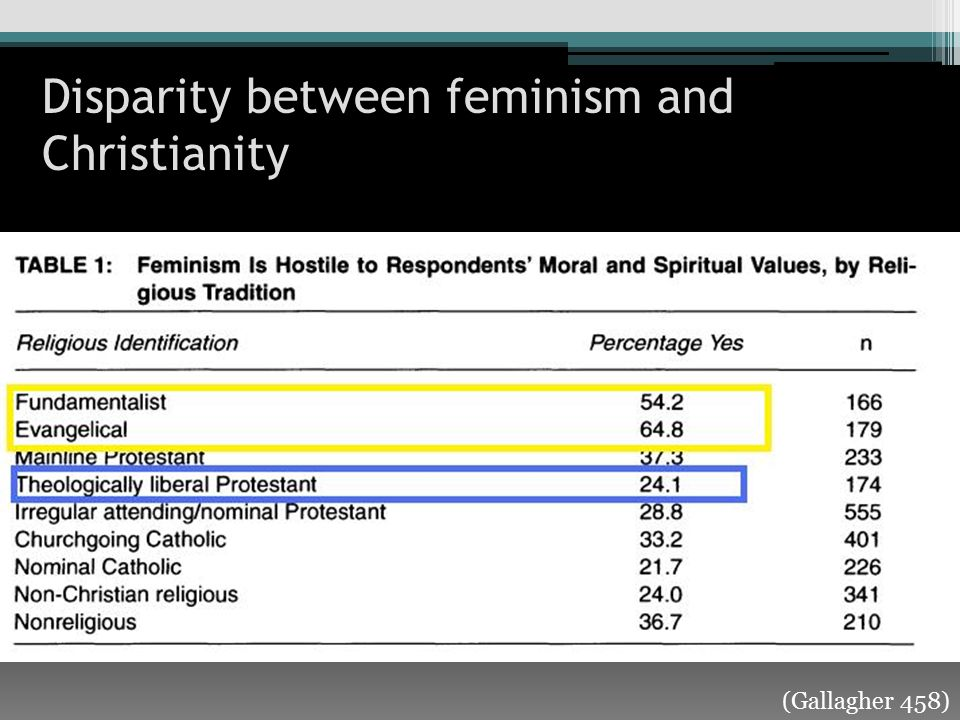 (Gallagher 459) Disparity between feminism and Christianity