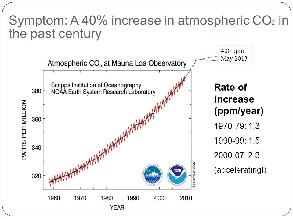Symptom: A 40% increase in atmospheric CO 2 in the past century Rate of increase (ppm/year) 1970-79: 1.3 1990-99: 1.5 2000-07: 2.3 (accelerating!) 400