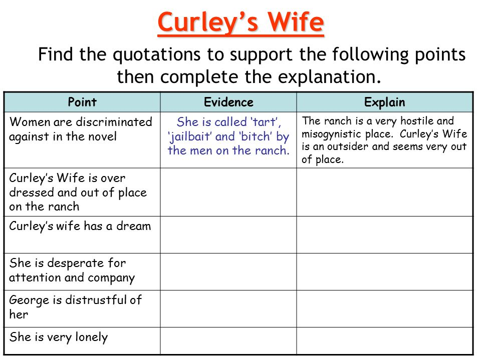 Curley's Wife Find the quotations to support the following points then complete the explanation.