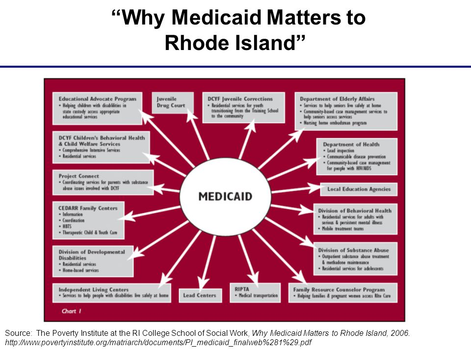 Why Medicaid Matters to Rhode Island Source: The Poverty Institute at the RI College School of Social Work, Why Medicaid Matters to Rhode Island, 2006.