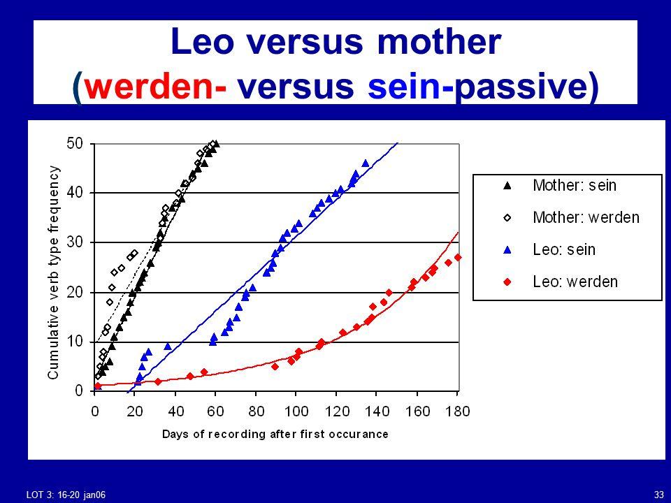 LOT 3: 16-20 jan0633 Leo versus mother (werden- versus sein-passive)