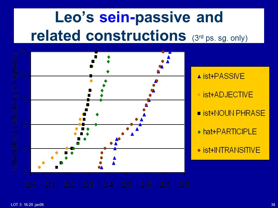 LOT 3: 16-20 jan0634 Leo's sein-passive and related constructions (3 rd ps. sg. only)