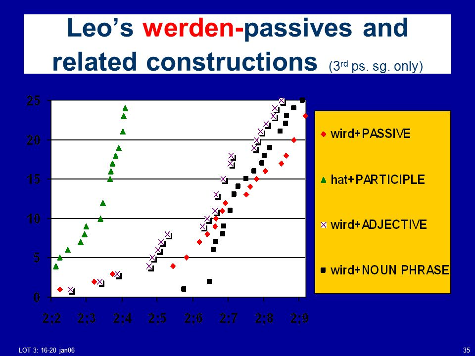 LOT 3: 16-20 jan0635 Leo's werden-passives and related constructions (3 rd ps. sg. only)