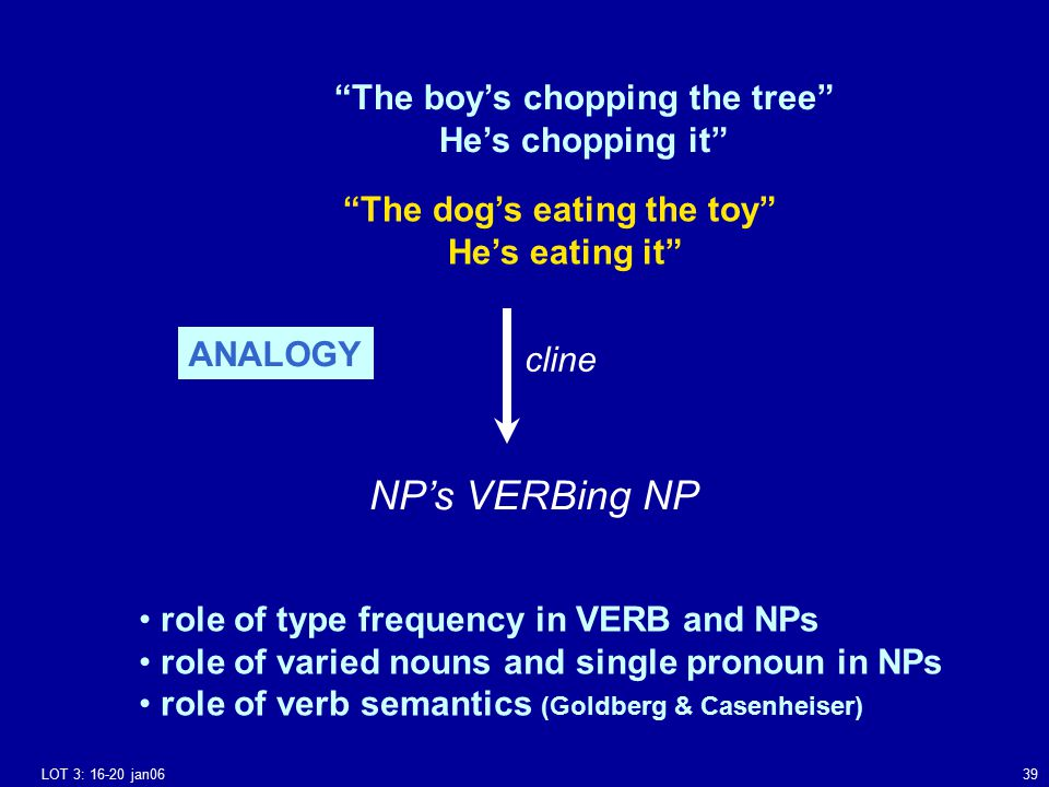 LOT 3: 16-20 jan0639 The boy's chopping the tree He's chopping it The dog's eating the toy He's eating it NP's VERBing NP role of type frequency in VERB and NPs role of varied nouns and single pronoun in NPs role of verb semantics (Goldberg & Casenheiser) cline ANALOGY