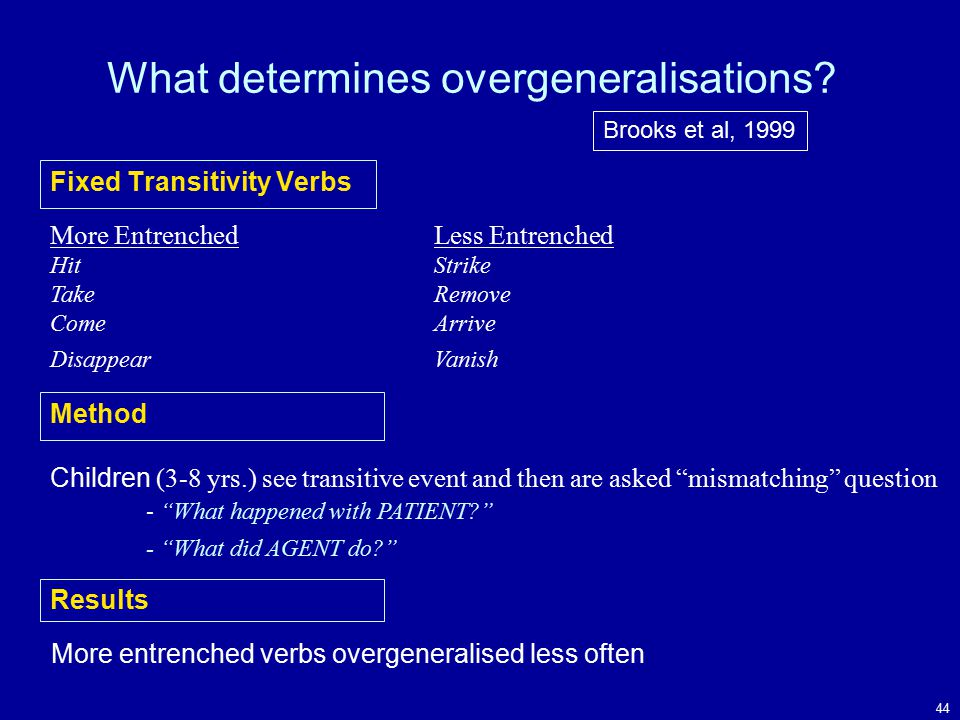 44 Fixed Transitivity Verbs More EntrenchedLess Entrenched HitStrike TakeRemove ComeArrive DisappearVanish Method Children (3-8 yrs.) see transitive event and then are asked mismatching question - What happened with PATIENT - What did AGENT do Results More entrenched verbs overgeneralised less often Brooks et al, 1999 What determines overgeneralisations