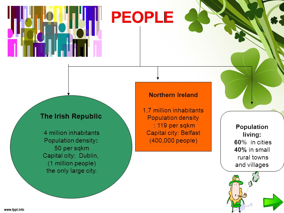 PEOPLE Northern Ireland 1.7 million inhabitants Population density : 119 per sqkm Capital city: Belfast (400,000 people) The Irish Republic 4 million inhabitants Population density: 50 per sqkm Capital city: Dublin, (1 million people) the only large city.