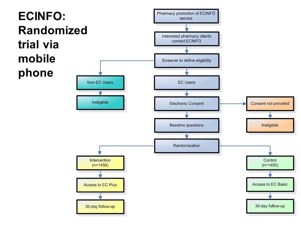 ECINFO: Randomized trial via mobile phone