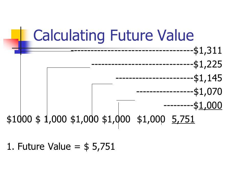 Calculating Future Value ------------------------------------$1,311 ------------------------------$1,225 -----------------------$1,145 ---------------