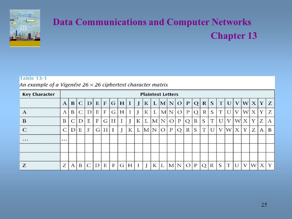 25 Data Communications and Computer Networks Chapter 13