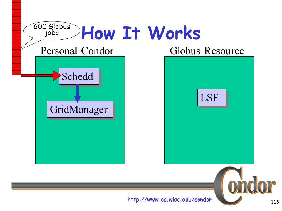 http://www.cs.wisc.edu/condor 115 How It Works Schedd LSF Personal CondorGlobus Resource GridManager 600 Globus jobs