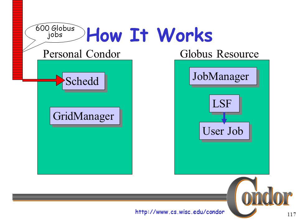http://www.cs.wisc.edu/condor 117 How It Works Schedd JobManager LSF User Job Personal CondorGlobus Resource GridManager 600 Globus jobs