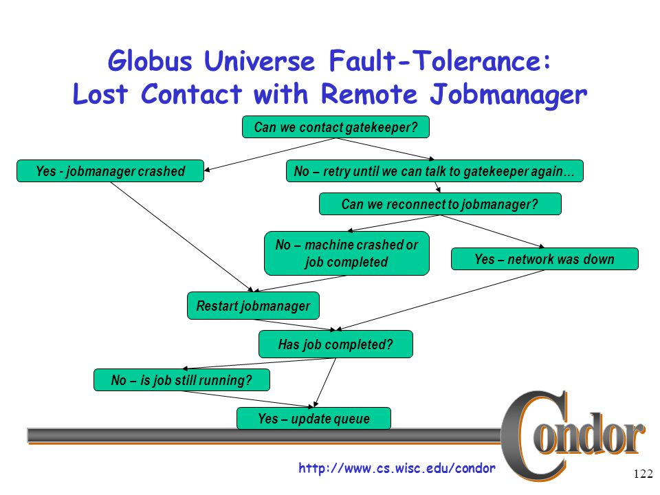 http://www.cs.wisc.edu/condor 122 Globus Universe Fault-Tolerance: Lost Contact with Remote Jobmanager Can we contact gatekeeper.