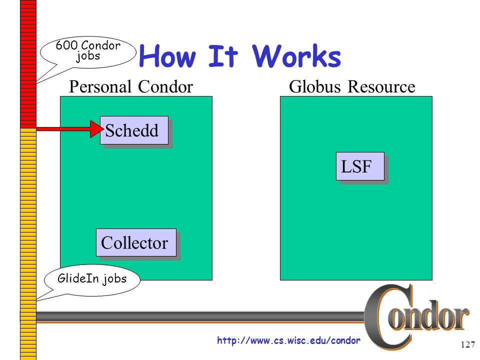 http://www.cs.wisc.edu/condor 127 How It Works Schedd LSF Collector Personal CondorGlobus Resource 600 Condor jobs GlideIn jobs