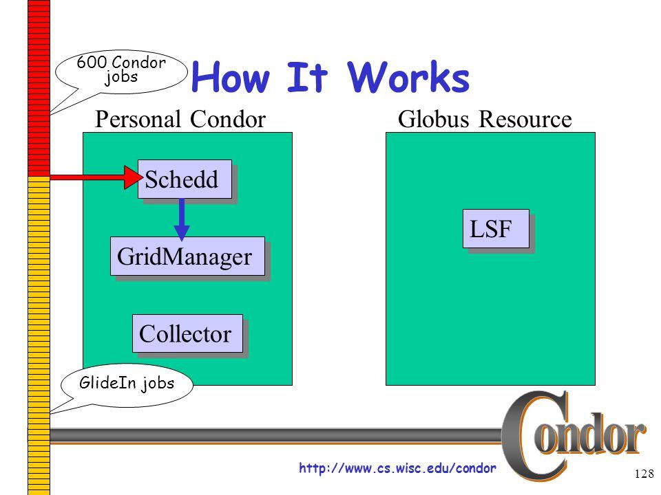 http://www.cs.wisc.edu/condor 128 How It Works Schedd LSF Collector Personal CondorGlobus Resource GridManager 600 Condor jobs GlideIn jobs