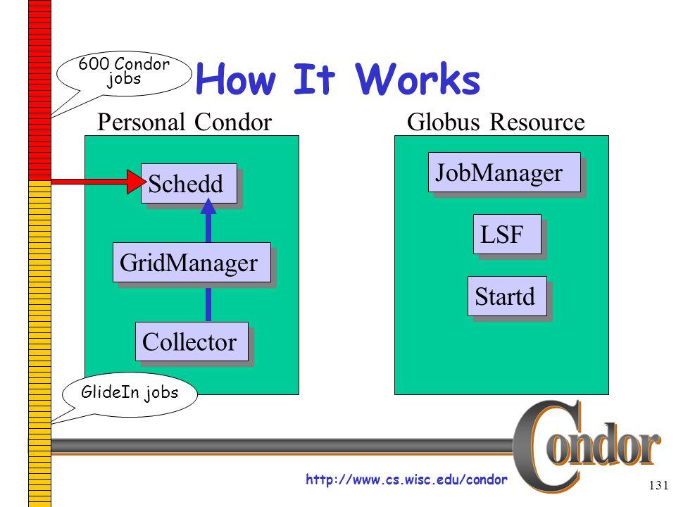 http://www.cs.wisc.edu/condor 131 How It Works Schedd JobManager LSF Startd Collector Personal CondorGlobus Resource GridManager 600 Condor jobs GlideIn jobs