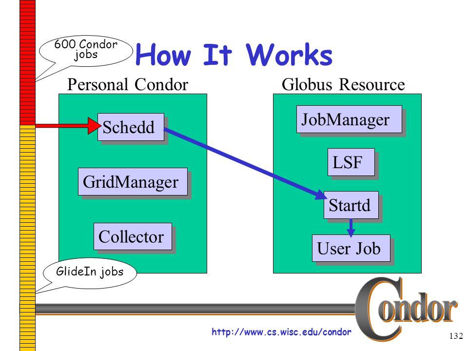 http://www.cs.wisc.edu/condor 132 How It Works Schedd JobManager LSF User Job Startd Collector Personal CondorGlobus Resource GridManager 600 Condor jobs GlideIn jobs
