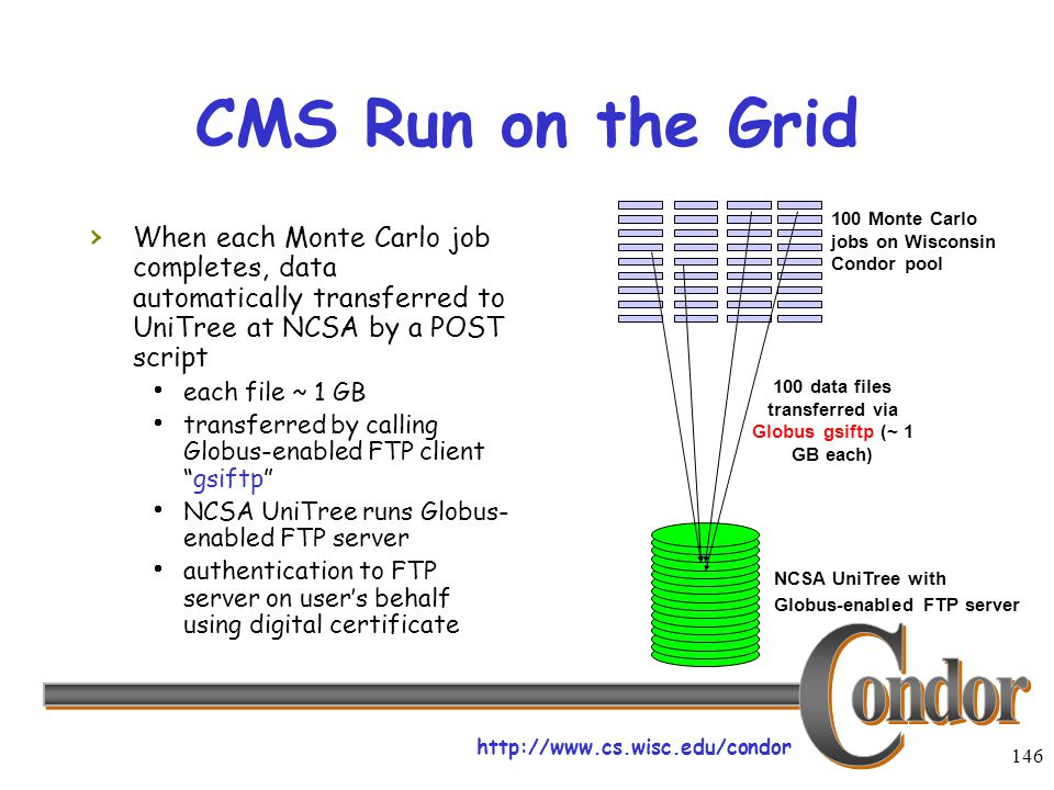 http://www.cs.wisc.edu/condor 146 CMS Run on the Grid › When each Monte Carlo job completes, data automatically transferred to UniTree at NCSA by a POST script  each file ~ 1 GB  transferred by calling Globus-enabled FTP client gsiftp  NCSA UniTree runs Globus- enabled FTP server  authentication to FTP server on user's behalf using digital certificate 100 Monte Carlo jobs on Wisconsin Condor pool NCSA UniTree with Globus-enabled FTP server 100 data files transferred via Globus gsiftp (~ 1 GB each)