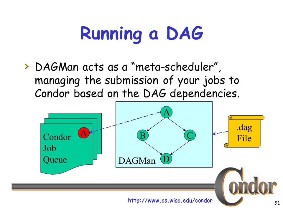"http://www.cs.wisc.edu/condor 51 DAGMan Running a DAG › DAGMan acts as a ""meta-scheduler"", managing the submission of your jobs to Condor based on the"