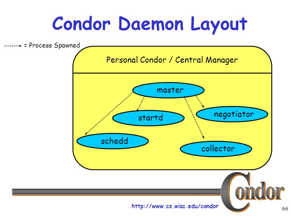 http://www.cs.wisc.edu/condor 66 Condor Daemon Layout Personal Condor / Central Manager master collector negotiator scheddstartd = Process Spawned