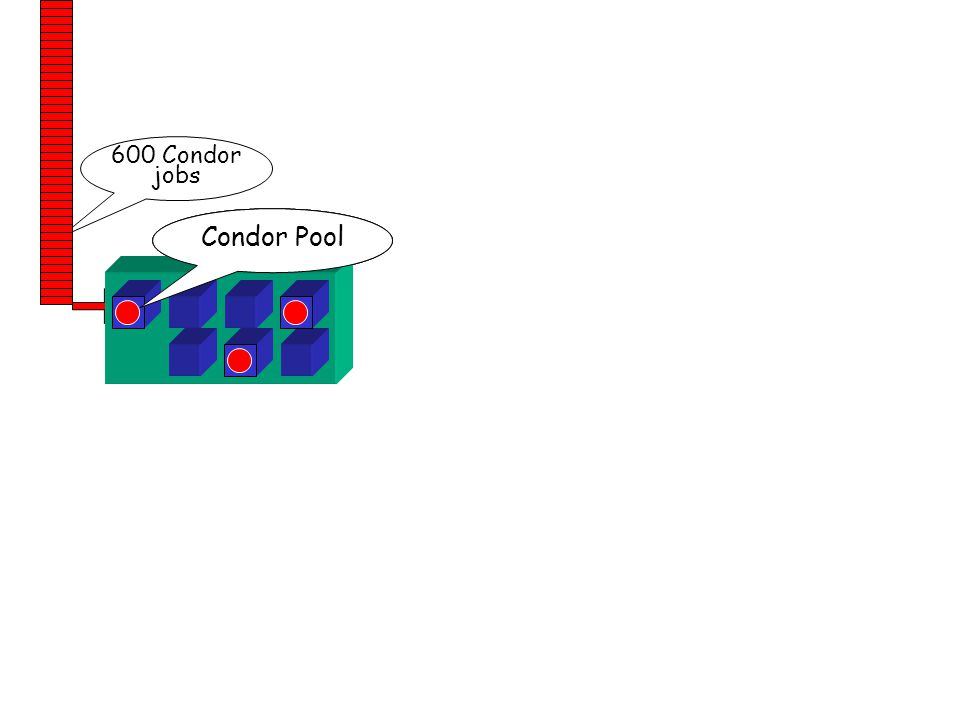 http://www.cs.wisc.edu/condor 74 your workstation personal Condor 600 Condor jobs Condor Pool