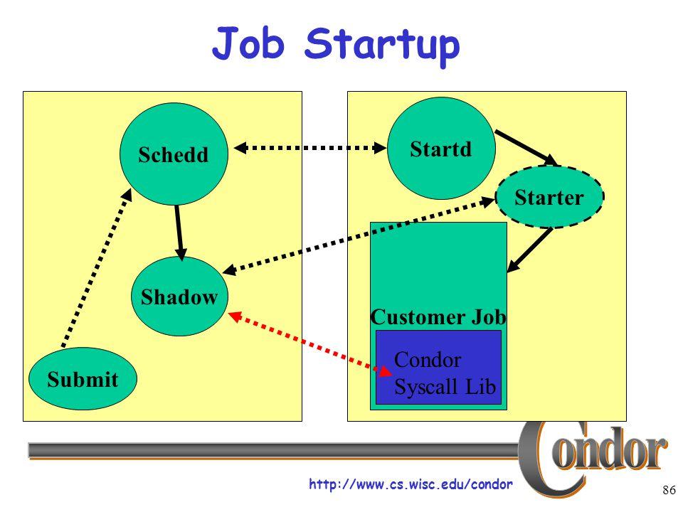 http://www.cs.wisc.edu/condor 86 Customer Job Job Startup Submit Schedd Shadow Startd Starter Condor Syscall Lib