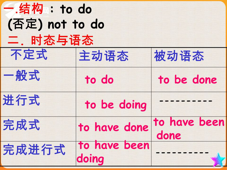 一.结构 : to do ( 否定 ) not to do 二.