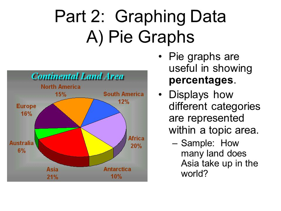 Part 2: Graphing Data A) Pie Graphs Pie graphs are useful in showing percentages.
