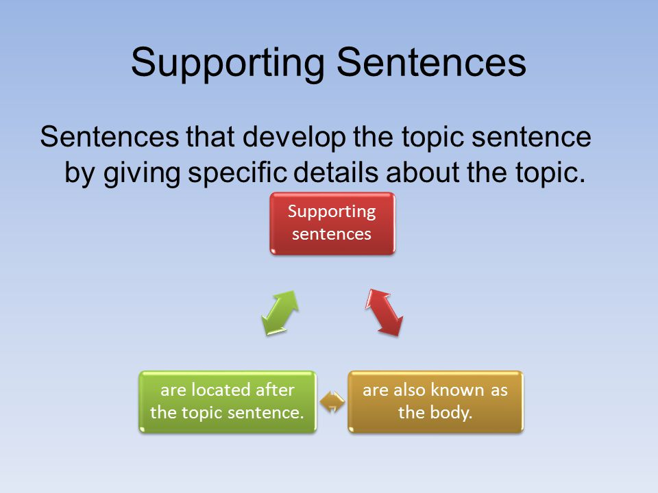 Supporting Sentences Sentences that develop the topic sentence by giving specific details about the topic.