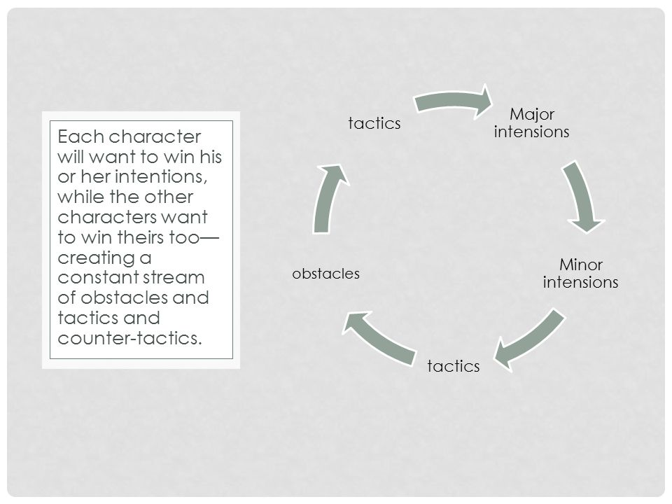 Major intensions Minor intensions tactics obstacles tactics Each character will want to win his or her intentions, while the other characters want to