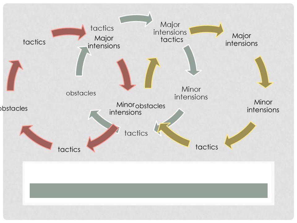 Major intensions Minor intensions tactics obstacles tactics