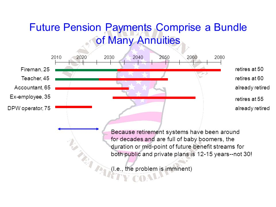 Future Pension Payments Comprise a Bundle of Many Annuities 2080203020102040202020602050 Fireman, 25 retires at 50 Ex-employee, 35 Teacher, 45 DPW operator, 75 Accountant, 65 retires at 60 retires at 55 already retired Because retirement systems have been around for decades and are full of baby boomers, the duration or mid-point of future benefit streams for both public and private plans is 12-15 years--not 30.
