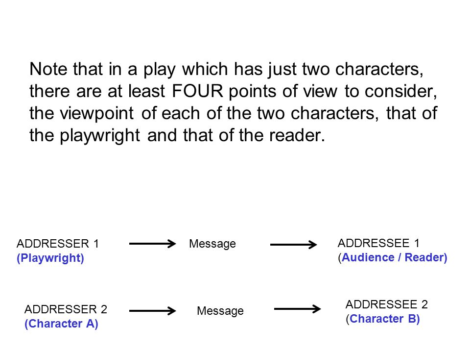 Note that in a play which has just two characters, there are at least FOUR points of view to consider, the viewpoint of each of the two characters, that of the playwright and that of the reader.