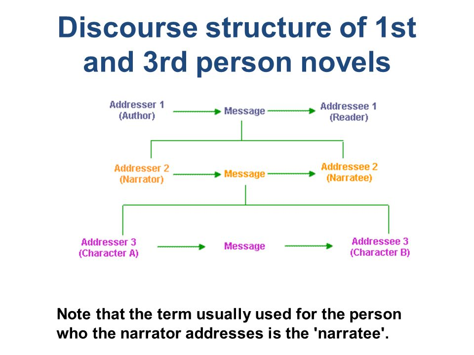 Discourse structure of 1st and 3rd person novels Note that the term usually used for the person who the narrator addresses is the narratee .